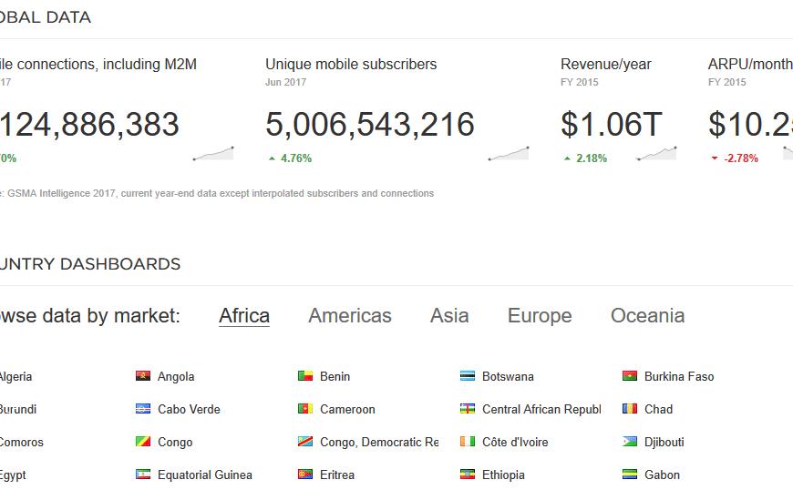 عدد اشتراكات الهاتف المتنقل حول العالم تتجاوز 5 مليارات