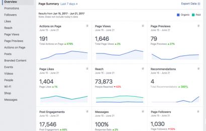 فيس بوك تقدم إحصائيات جديدة للمعلنين ومدراء الصفحات