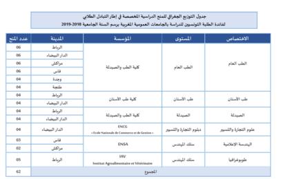 الترشح للحصول على منحة دراسية بالمملكة المغربية