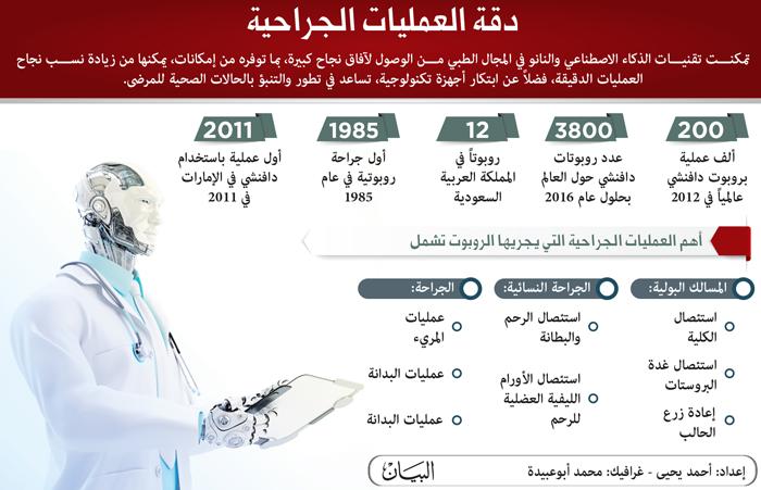 ياسر سعيدي: الروبوت الجراحي «دافنشي» «روشتة» الذكاء الاصطناعي لمستقبل الطب
