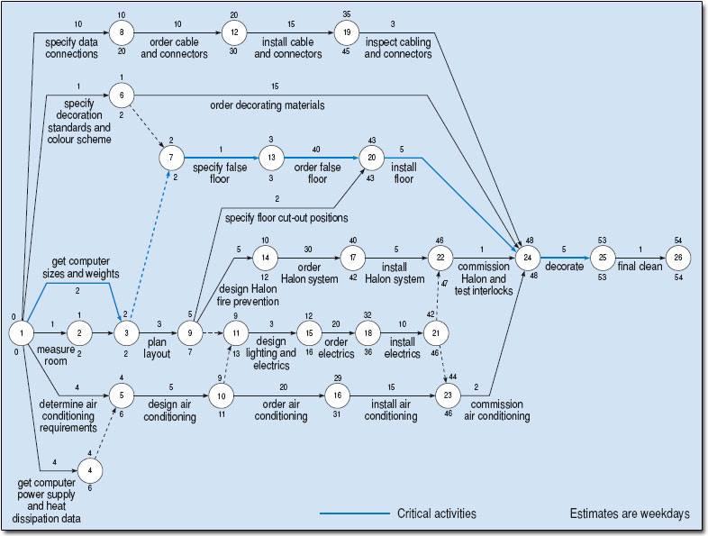 أسلوب المسار الحرج Critical Path Method