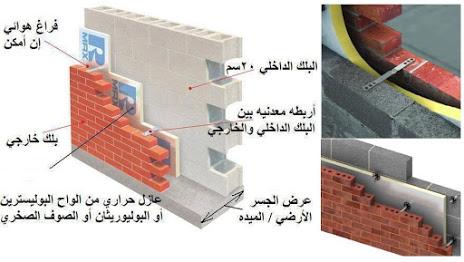 طرق العزل الحراري والصوتي للجدران الداخلية و الخارجية